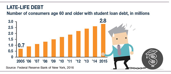 late life student debt
